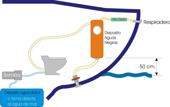 Wc el ctrico como instalarlo en tu barco for Wc sin agua